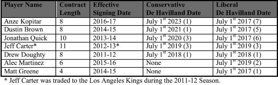 Kings Chart