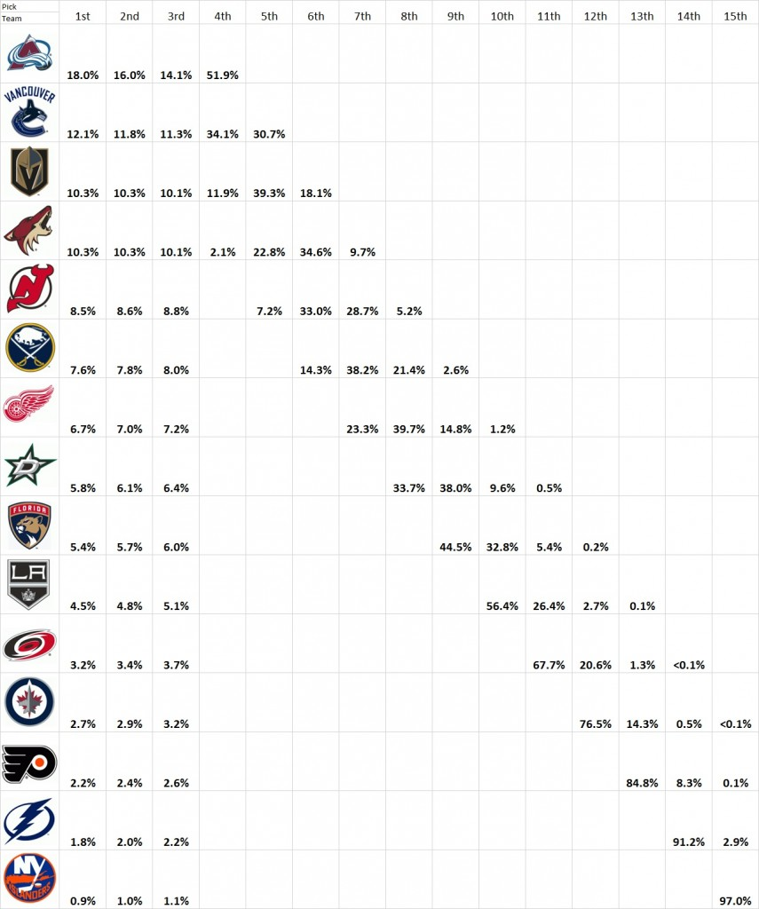 NHL Draft Lottery Odds For First 15 Picks